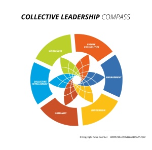 Collective_Leadership_Compass_without_aspects